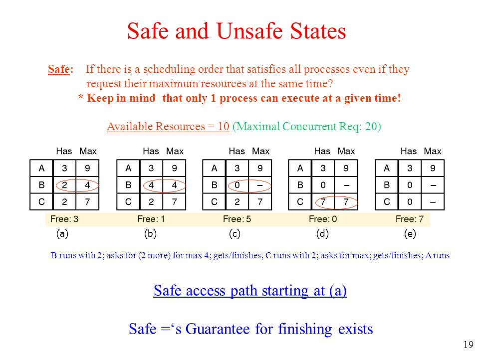 Safe and Unsafe States Safe access path starting at (a)