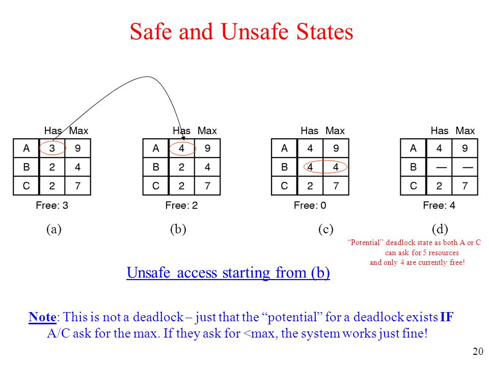 Safe and Unsafe States Unsafe access starting from (b) (a) (b) (c) (d)