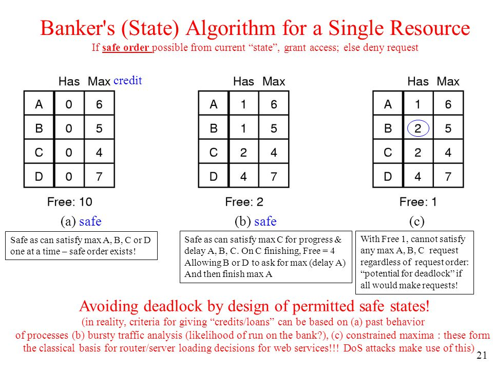 Avoiding deadlock by design of permitted safe states!
