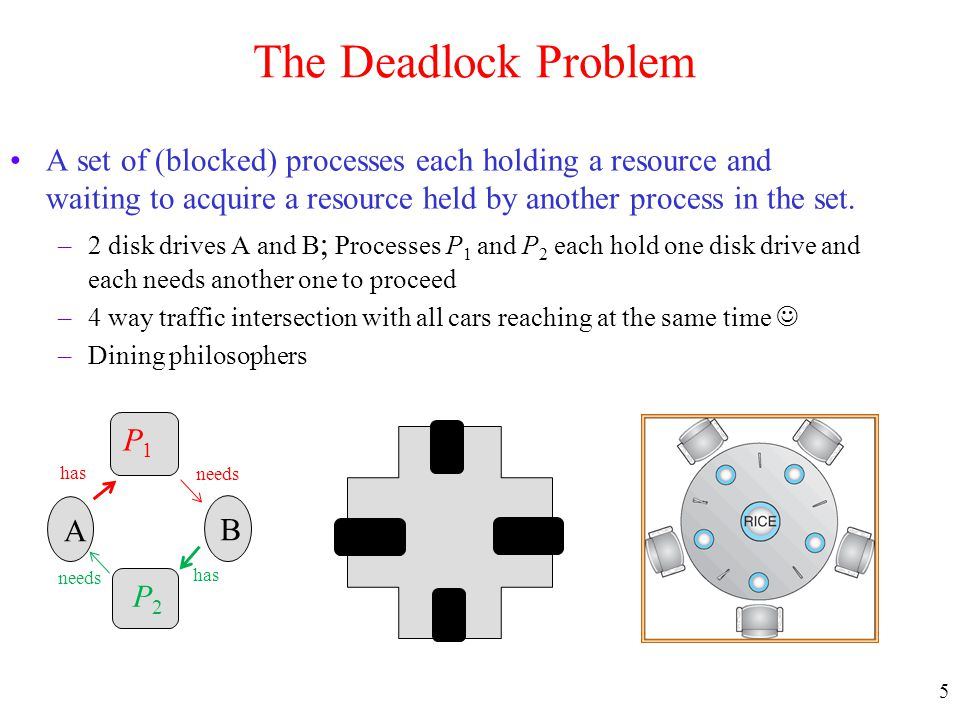 The Deadlock Problem A set of (blocked) processes each holding a resource and waiting to acquire a resource held by another process in the set.