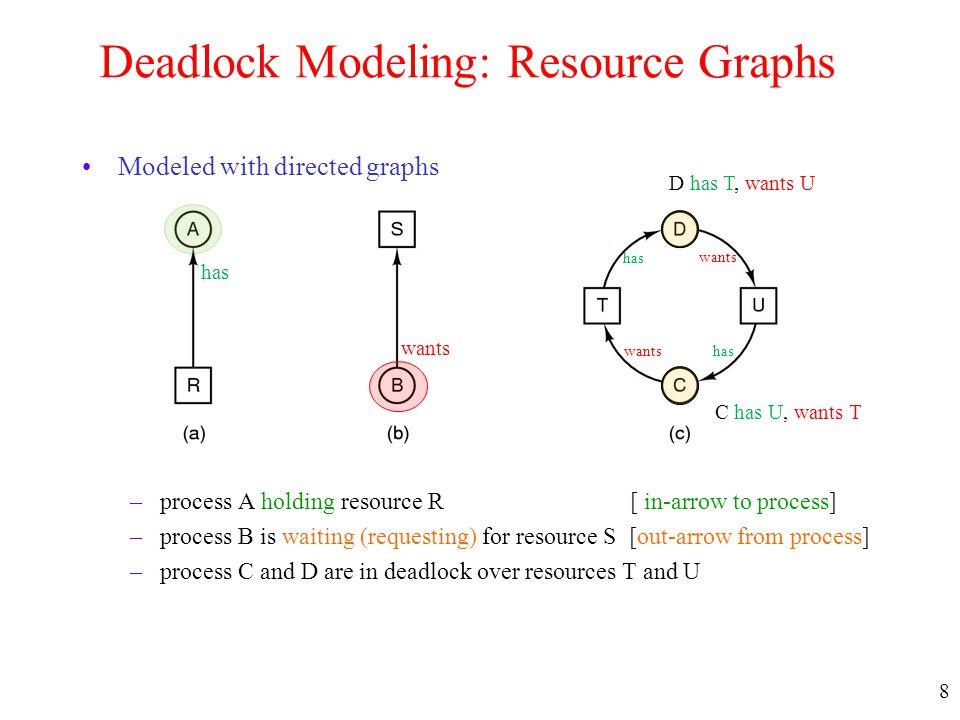 Deadlock Modeling: Resource Graphs