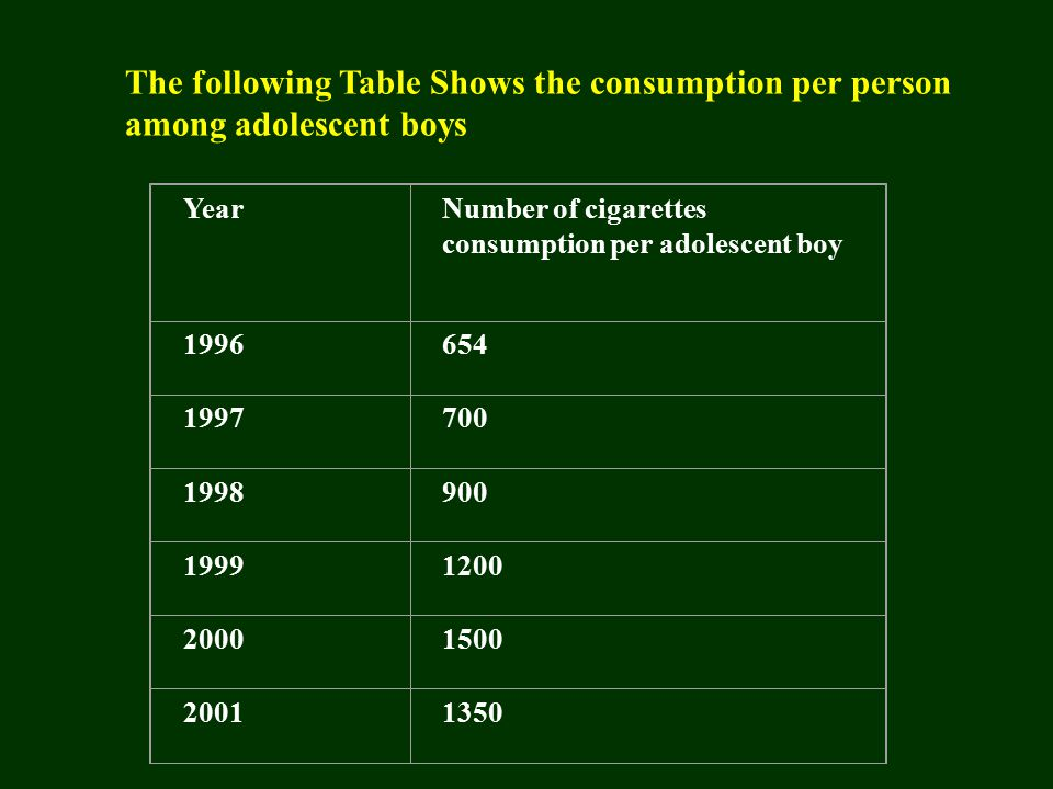 The following Table Shows the consumption per person among adolescent boys