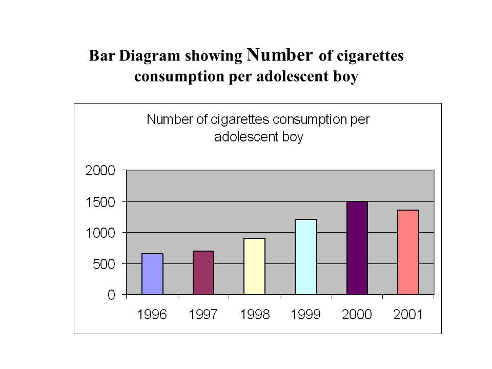 Bar Diagram showing Number of cigarettes consumption per adolescent boy