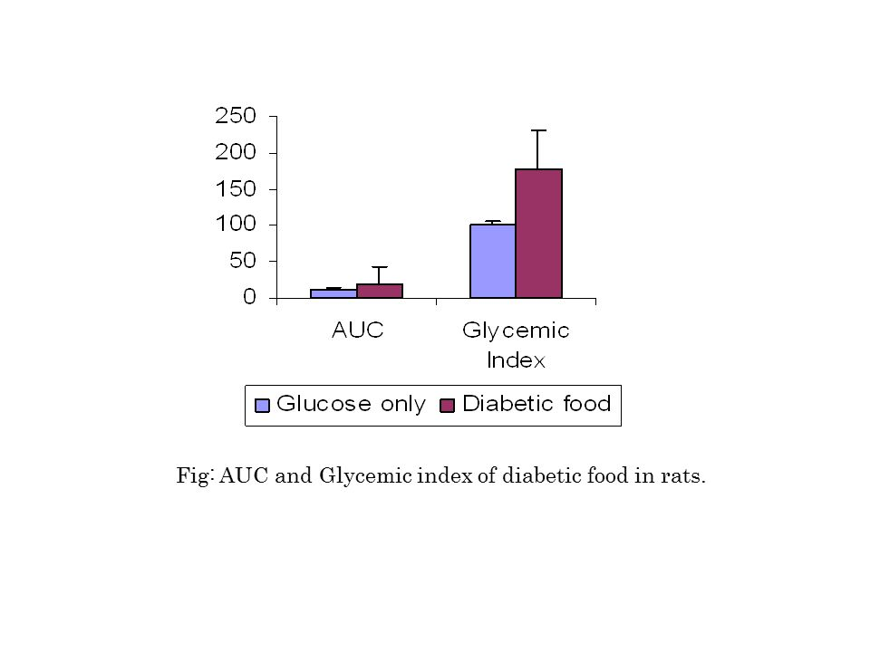 Fig: AUC and Glycemic index of diabetic food in rats.