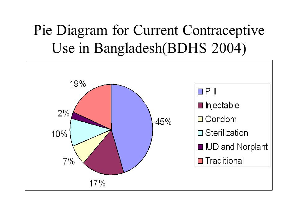Pie Diagram for Current Contraceptive Use in Bangladesh(BDHS 2004)