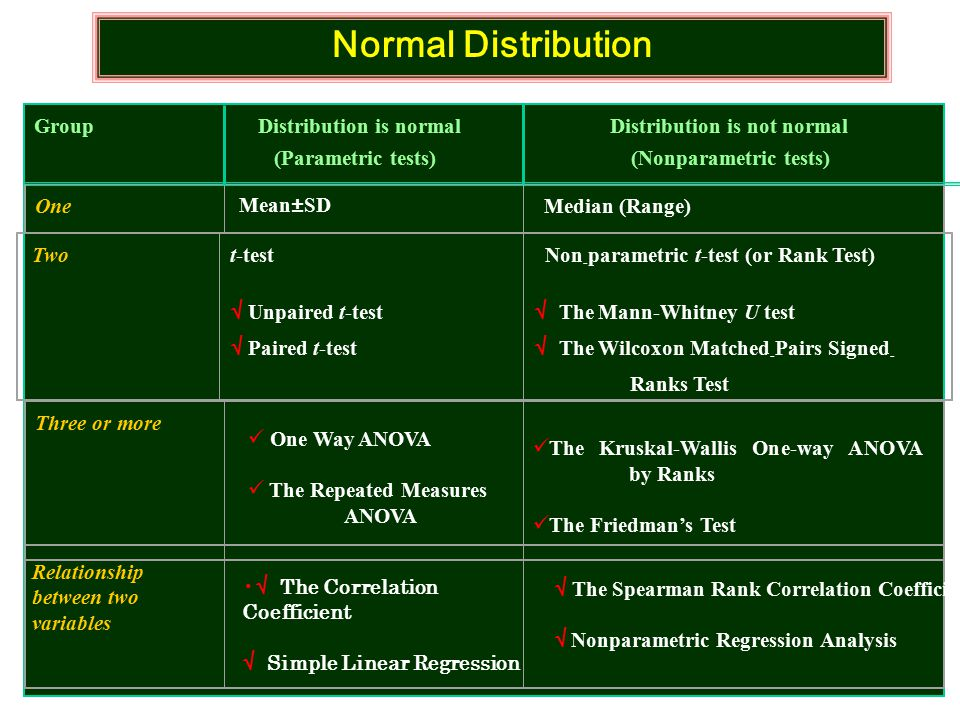 Normal Distribution Group Distribution is normal Distribution is not normal. (Parametric tests) (Nonparametric tests)