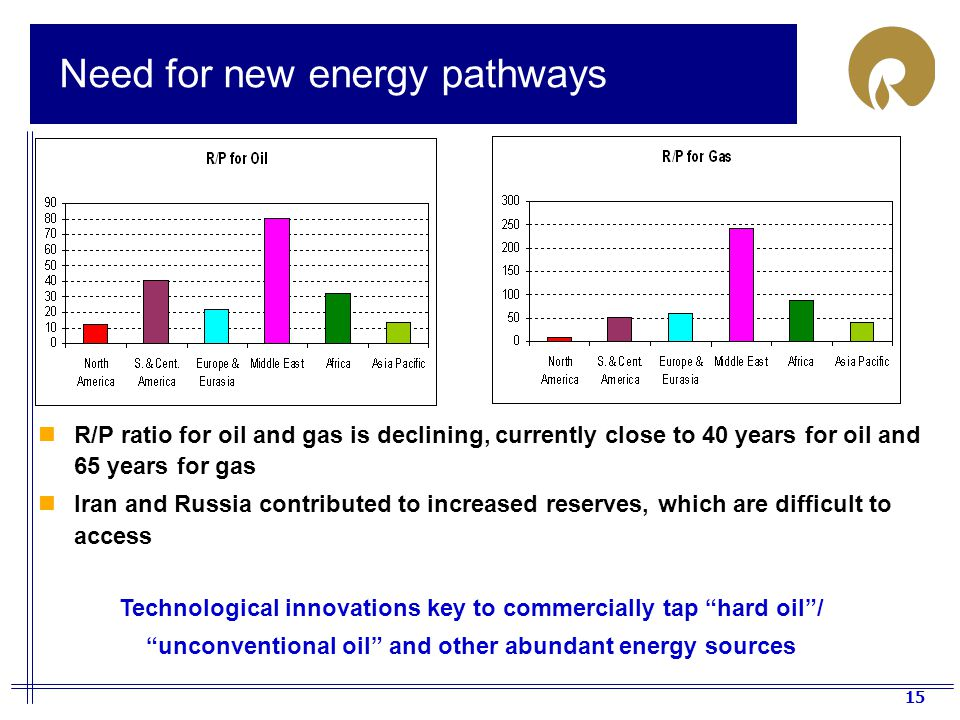 Need for new energy pathways