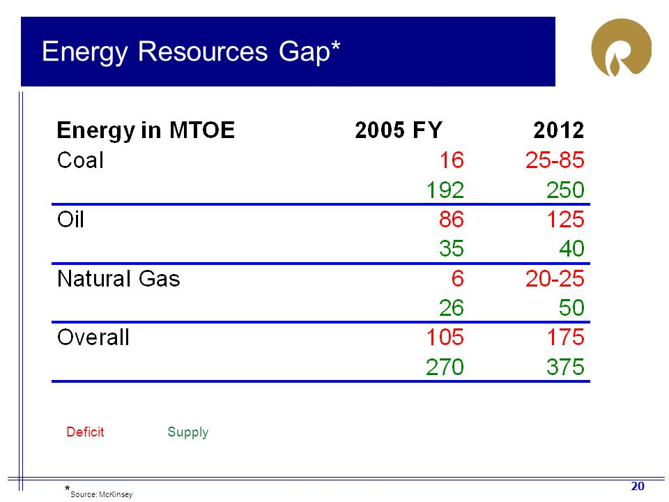 Energy Resources Gap* Deficit Supply *Source: McKinsey