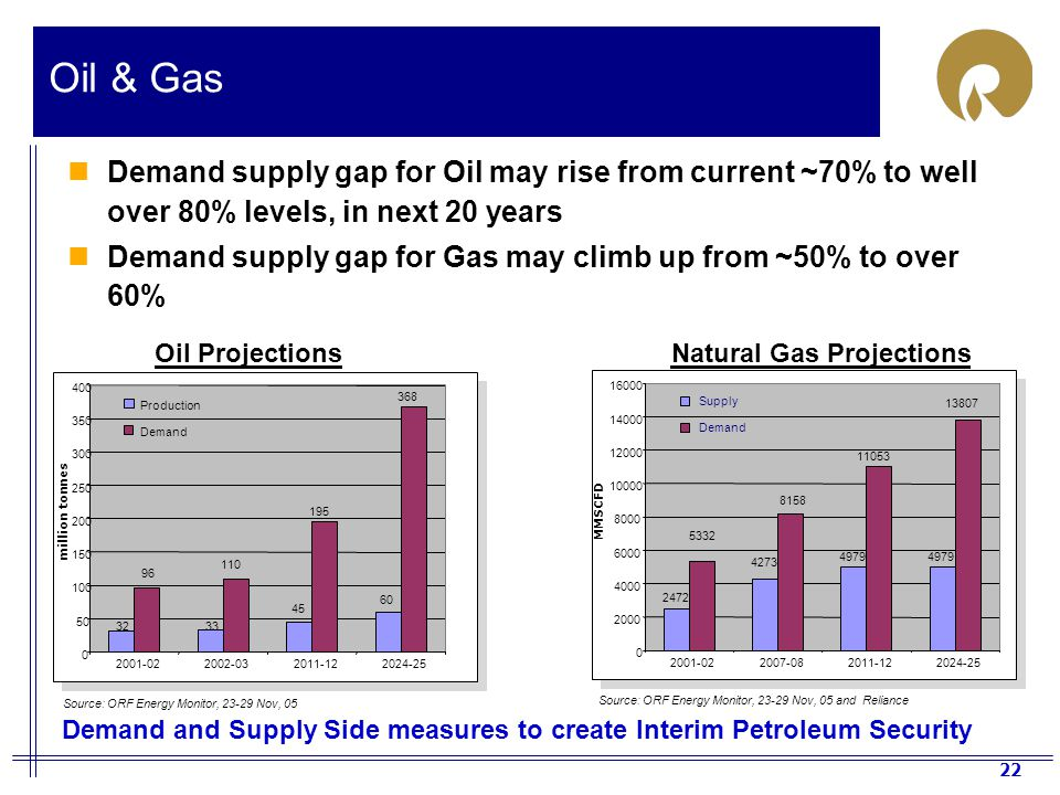 Oil & Gas Demand supply gap for Oil may rise from current ~70% to well over 80% levels, in next 20 years.