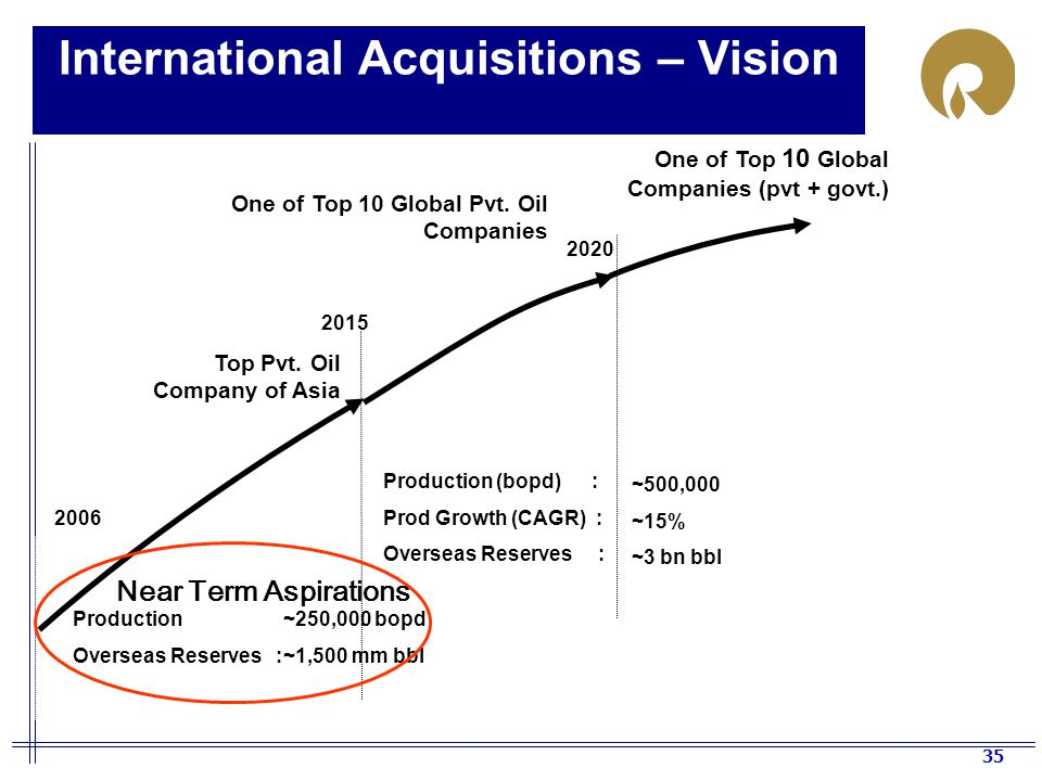 International Acquisitions – Vision