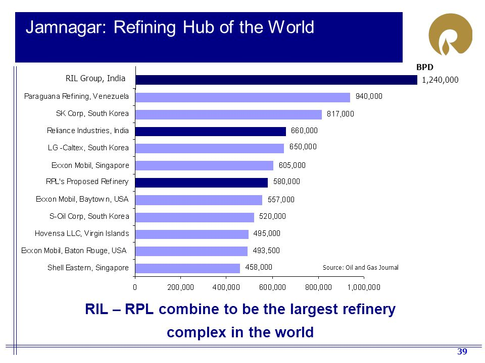 Jamnagar: Refining Hub of the World