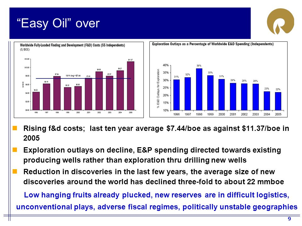 Easy Oil over Rising f&d costs; last ten year average $7.44/boe as against $11.37/boe in 2005.