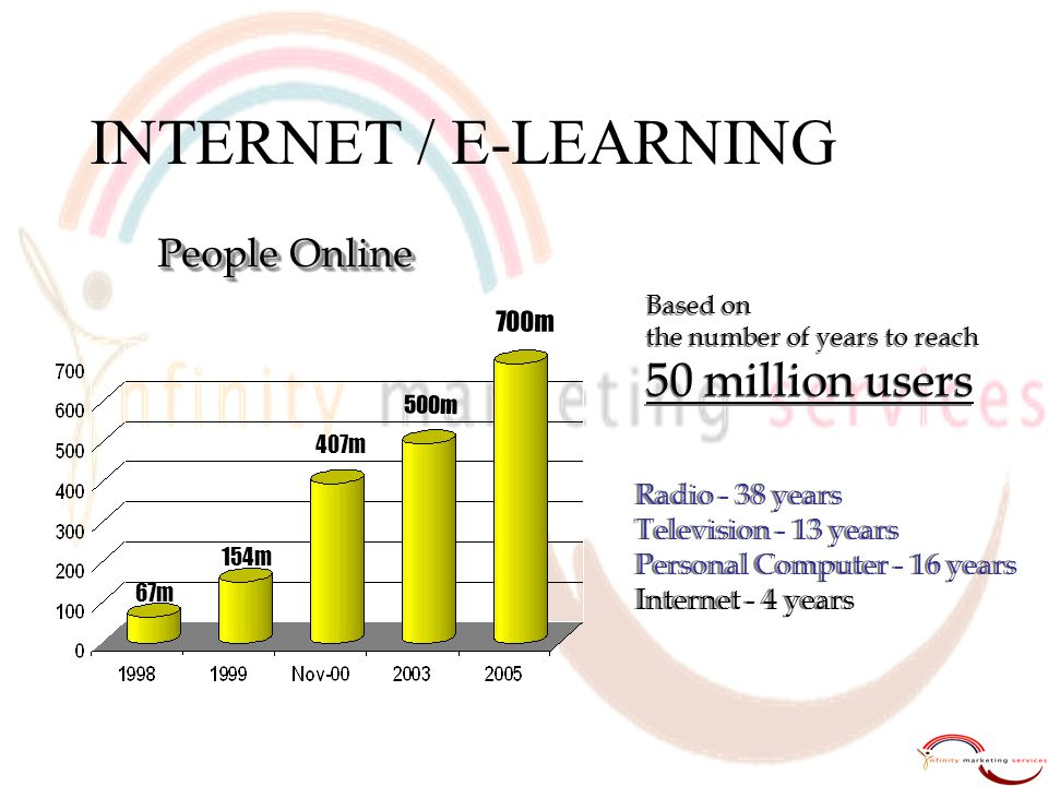 INTERNET / E-LEARNING 50 million users People Online Radio - 38 years