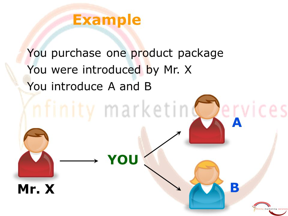 Example A YOU B Mr. X You purchase one product package