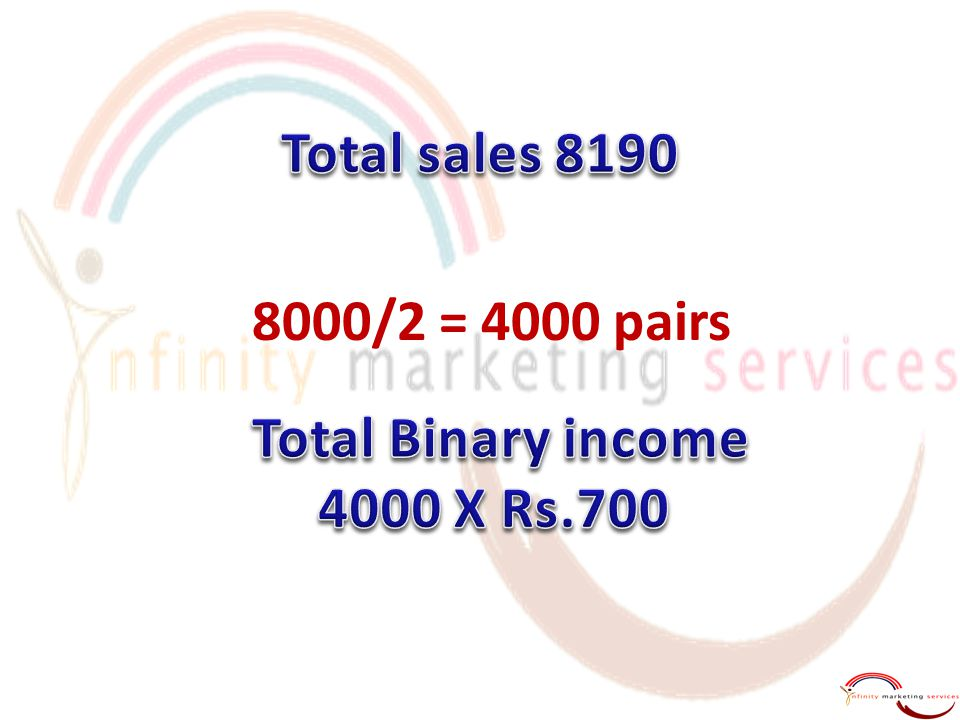 Total sales 8190 8000/2 = 4000 pairs Total Binary income 4000 X Rs.700