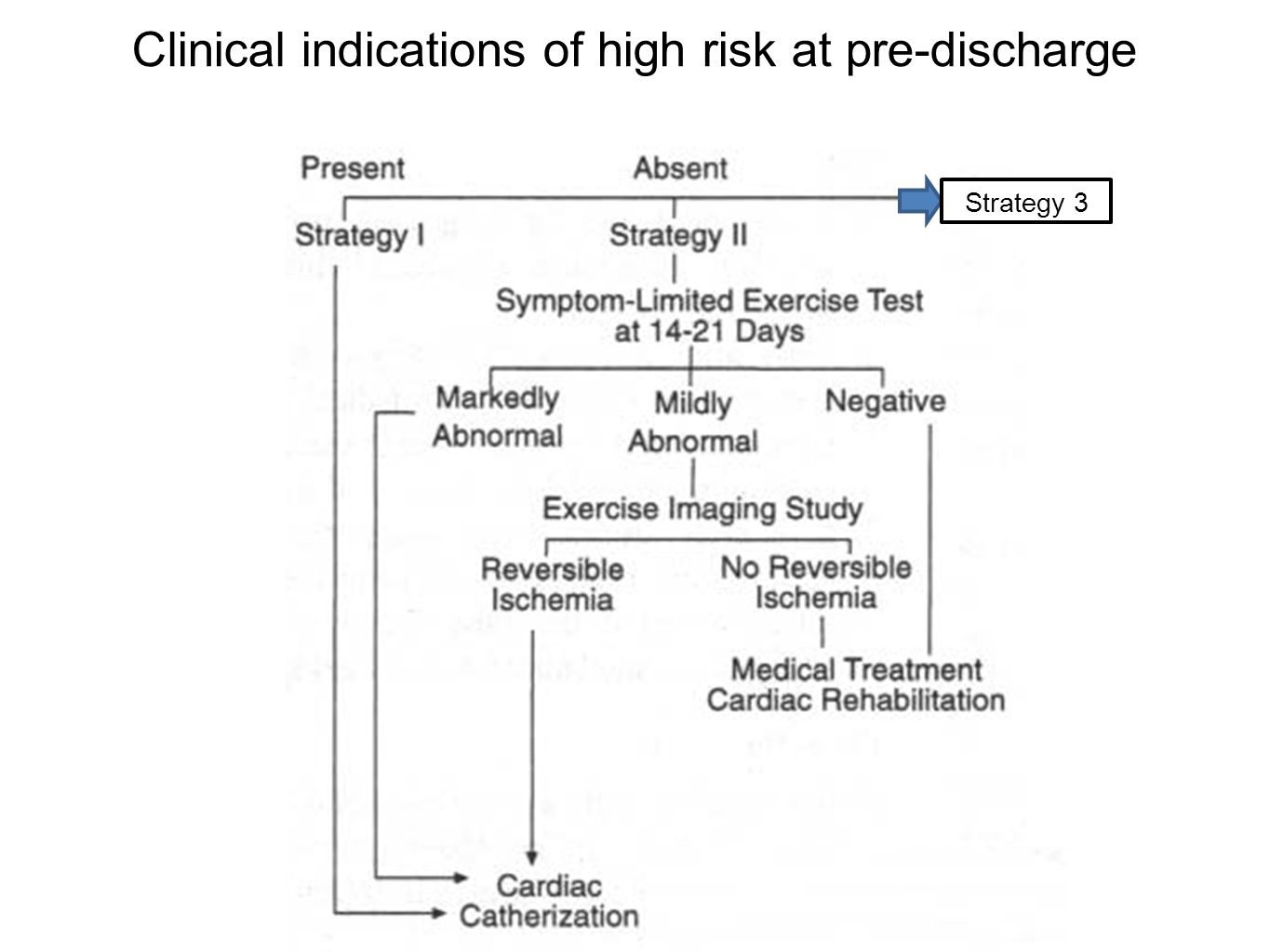 Clinical indications of high risk at pre-discharge