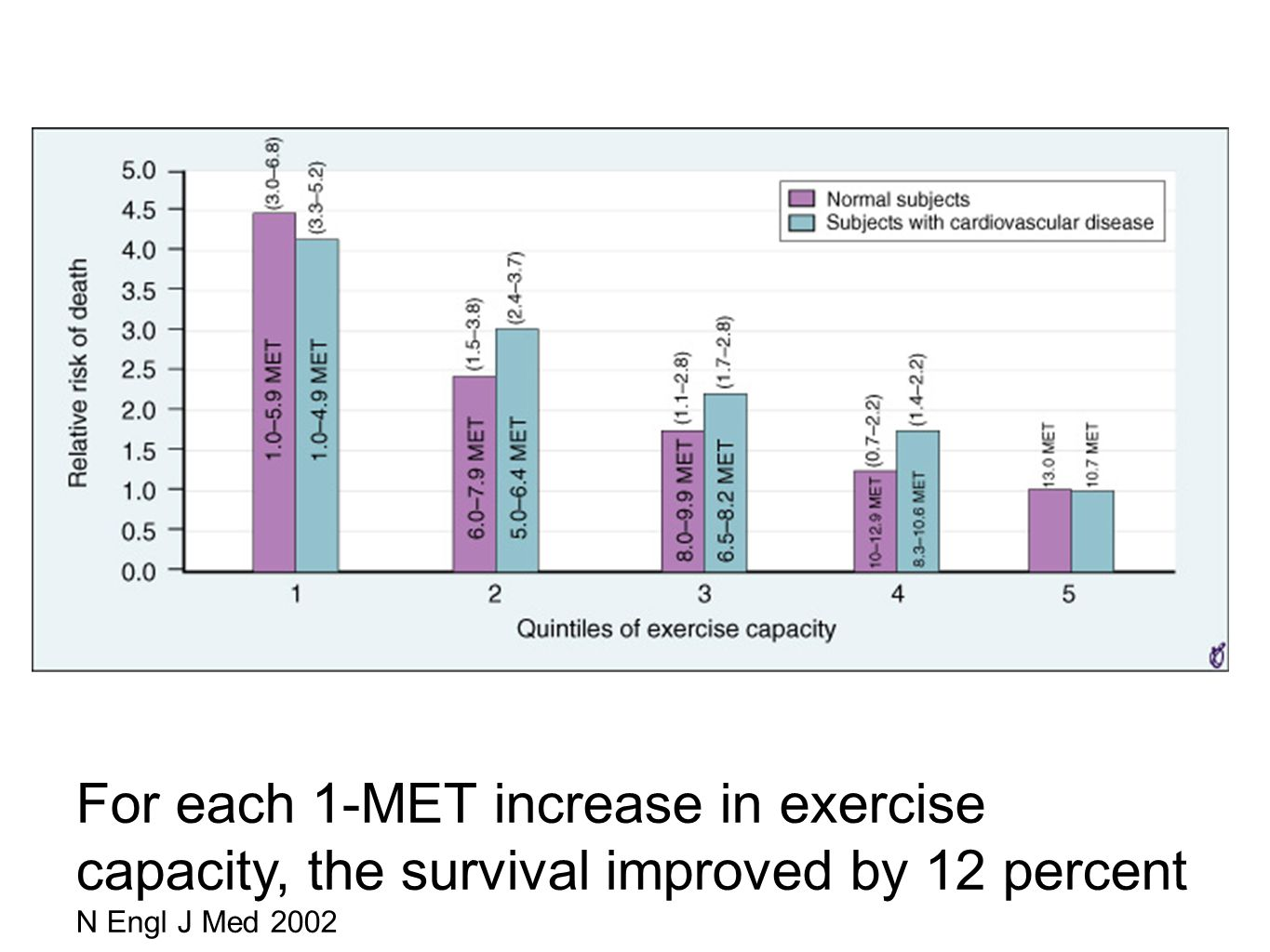 FIGURE 10-12 Age-adjusted relative risks of all-cause mortality by quintile of exercise capacity in 2534 subjects with a normal exercise test result and no history of cardiovascular disease and 3679 subjects with an abnormal exercise test result or history of cardiovascular disease. The mean duration of follow-up was 6.2 ± 3.7 years. Quintile 5 was used as the reference category. For each 1-MET increase in exercise capacity, the survival improved by 12 percent (From Myers J, Prakash M, Froelicher V, et al: Exercise capacity and mortality among men referred for exercise testing. N Engl J Med 346:793, 2002 N Engl J Med 346:793, 2002.)