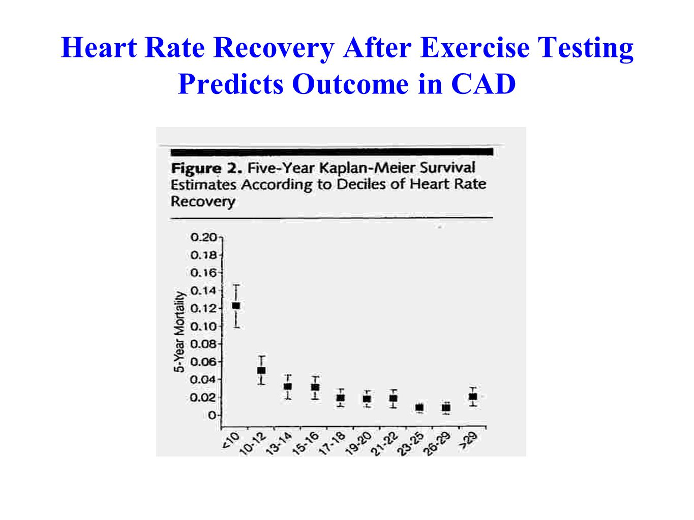 Heart Rate Recovery After Exercise Testing Predicts Outcome in CAD