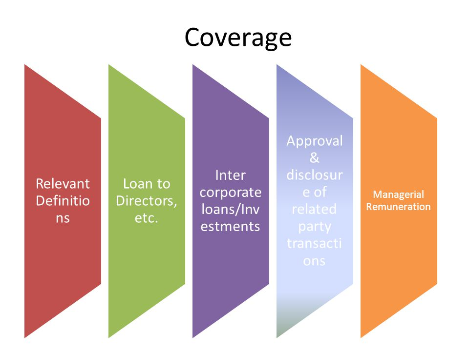 Coverage Relevant Definitions Loan to Directors, etc.