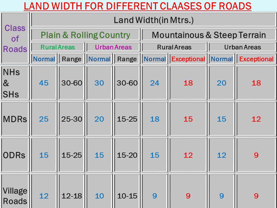 Plain & Rolling Country Mountainous & Steep Terrain