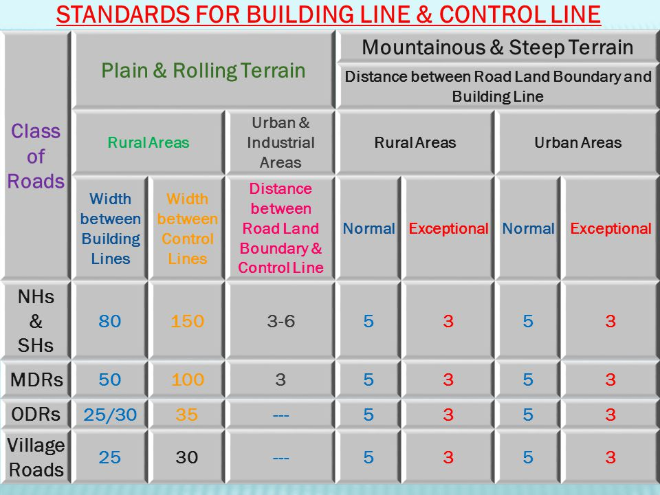 STANDARDS FOR BUILDING LINE & CONTROL LINE