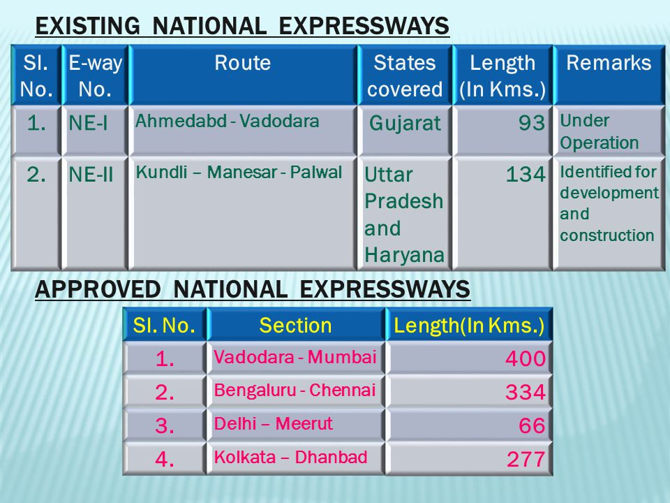 EXISTING NATIONAL EXPRESSWAYS