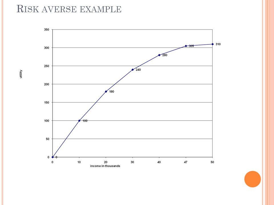 Risk averse example