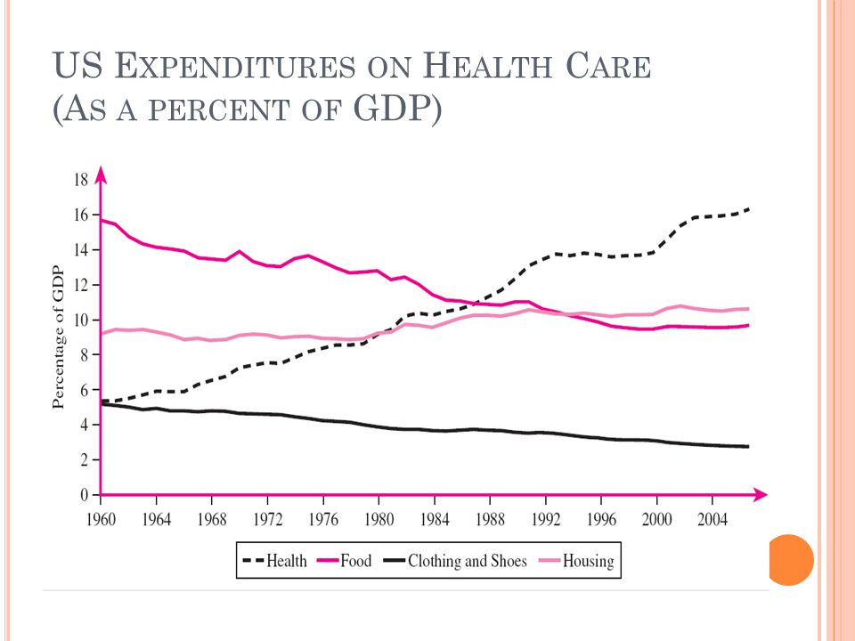 US Expenditures on Health Care (As a percent of GDP)