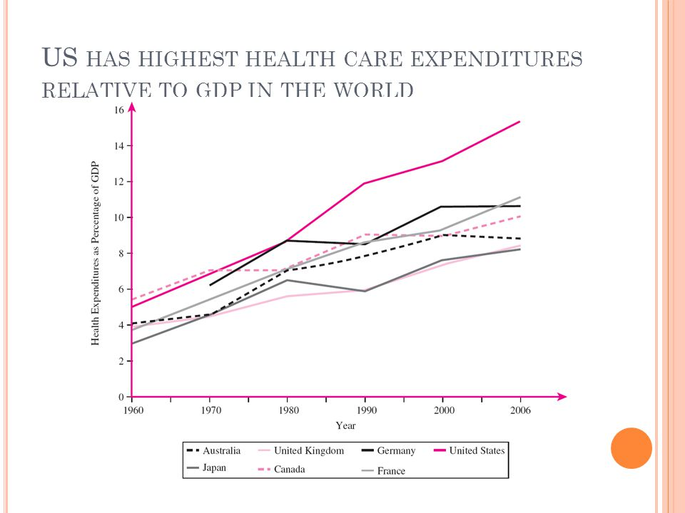 US has highest health care expenditures relative to gdp in the world