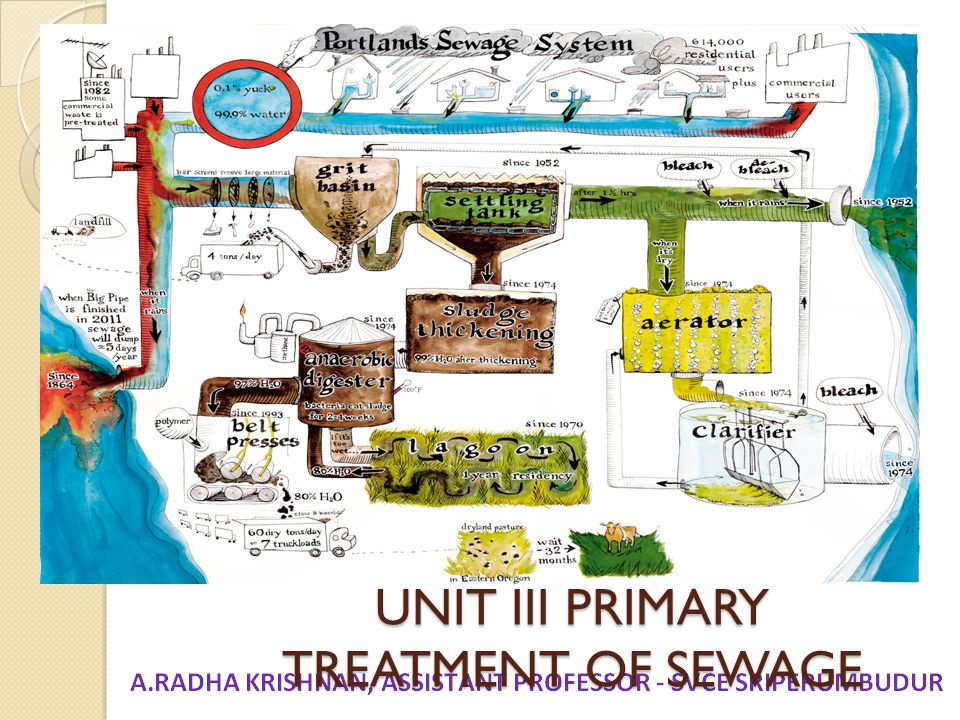 UNIT III PRIMARY TREATMENT OF SEWAGE