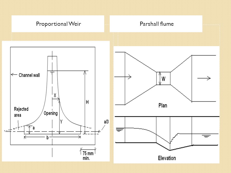 Proportional Weir Parshall flume