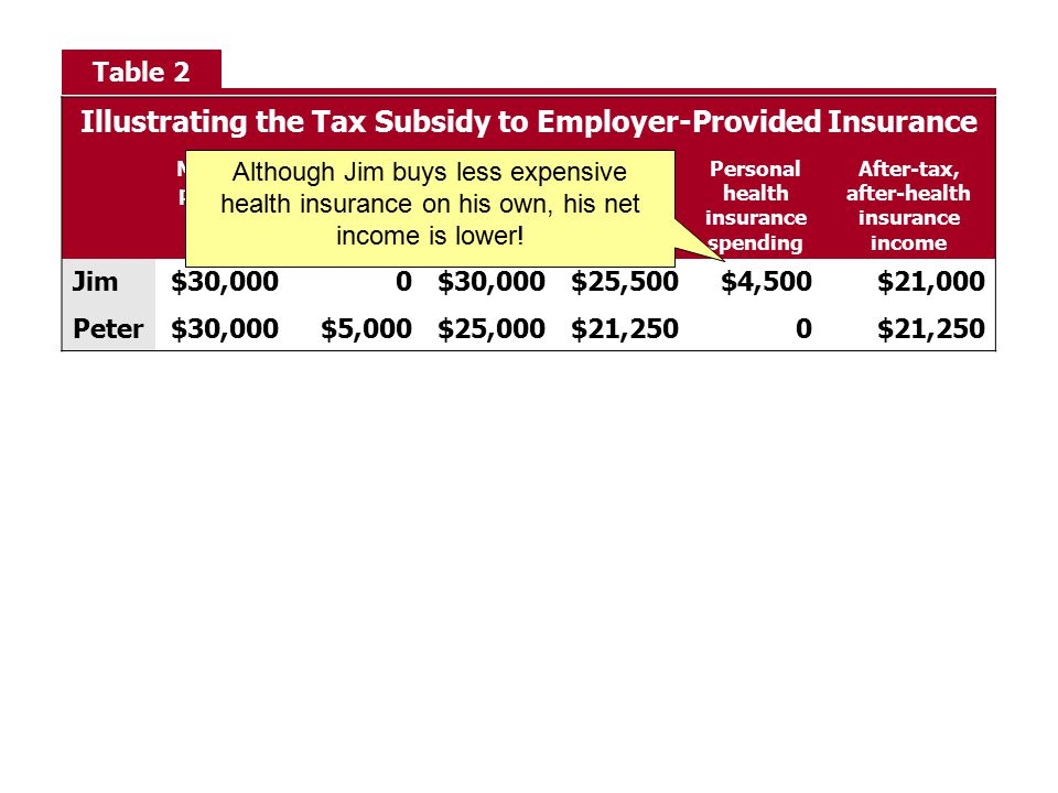 Illustrating the Tax Subsidy to Employer-Provided Insurance
