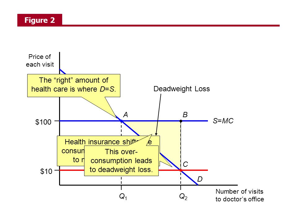 The right amount of health care is where D=S. Deadweight Loss