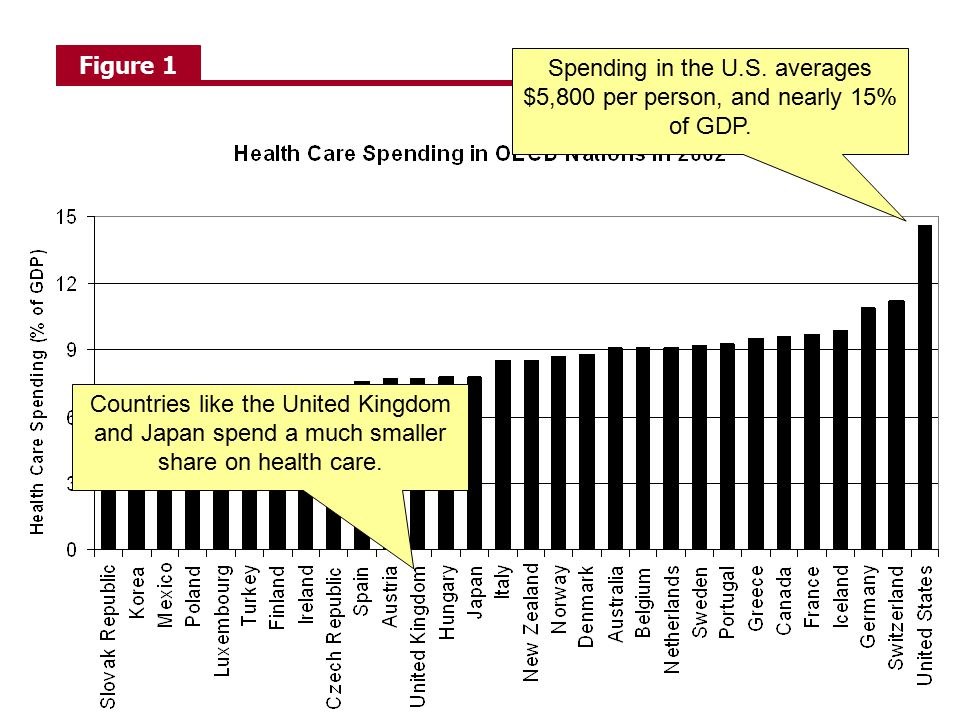 Figure 1 Spending in the U.S. averages $5,800 per person, and nearly 15% of GDP.