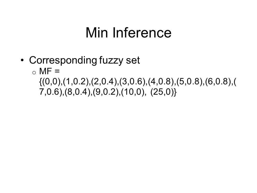 Min Inference Corresponding fuzzy set