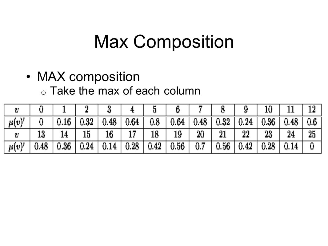 MAX composition Take the max of each column