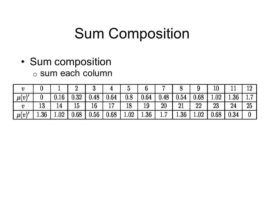 Sum composition sum each column