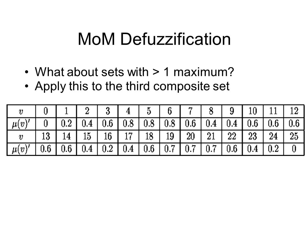 MoM Defuzzification What about sets with > 1 maximum