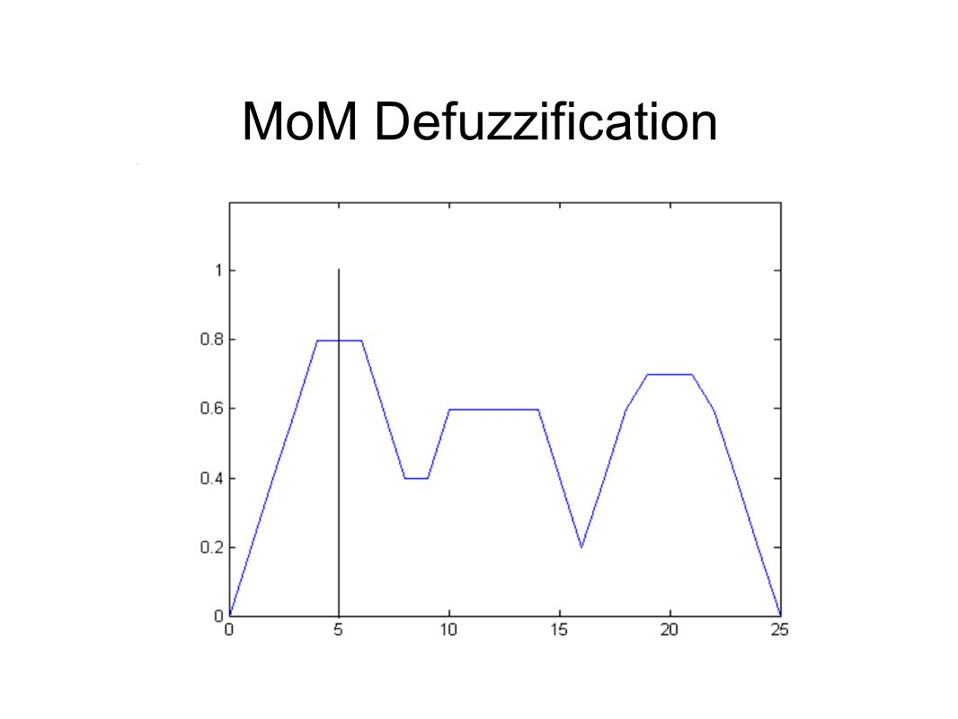 MoM Defuzzification