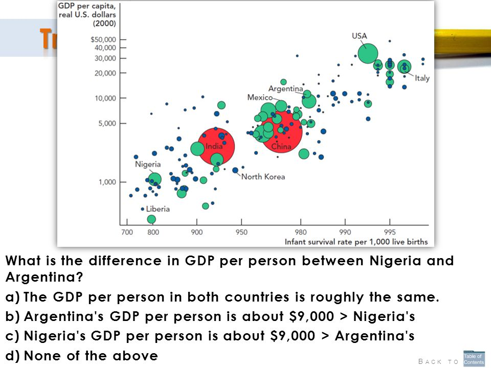 The GDP per person in both countries is roughly the same.