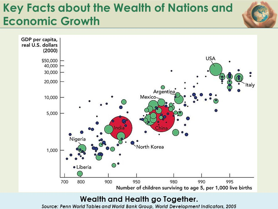 Key Facts about the Wealth of Nations and Economic Growth