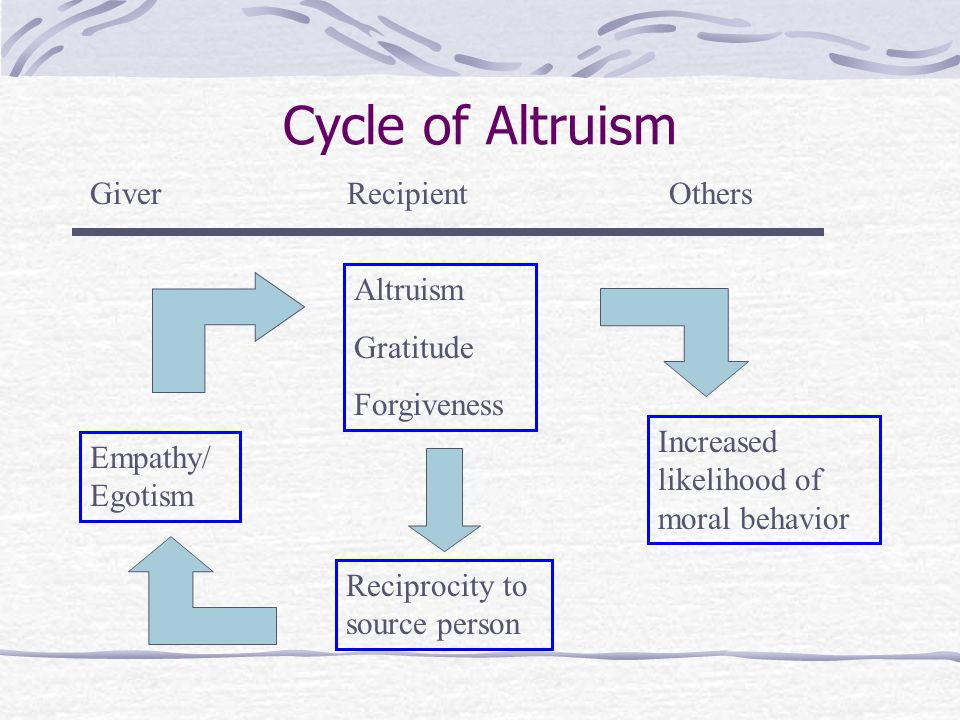 Cycle of Altruism Giver Recipient Others Altruism Gratitude