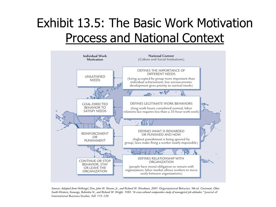 Exhibit 13.5: The Basic Work Motivation Process and National Context