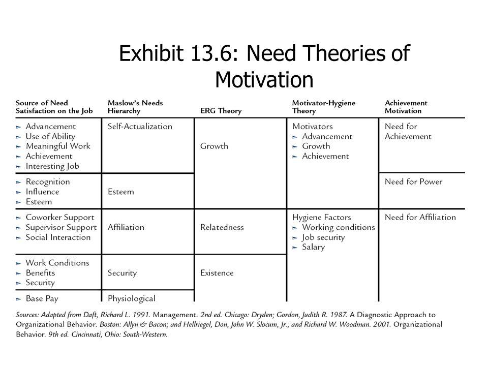Exhibit 13.6: Need Theories of Motivation