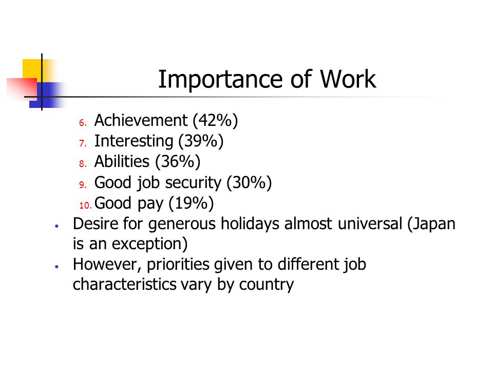 Importance of Work Achievement (42%) Interesting (39%) Abilities (36%)