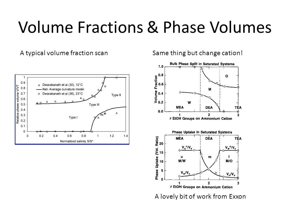 Volume Fractions & Phase Volumes