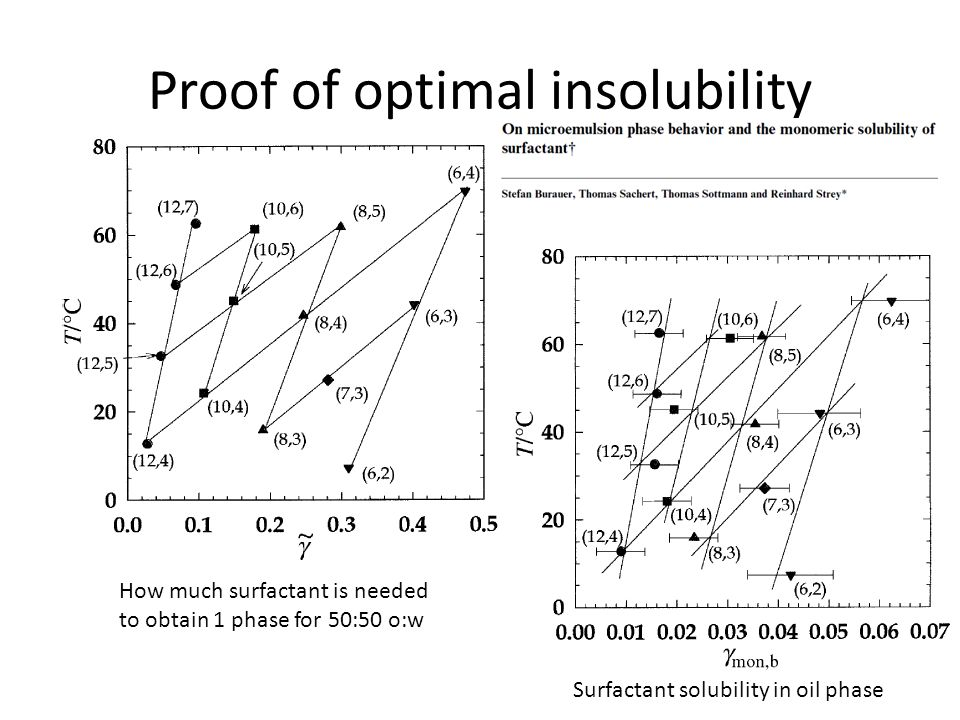 Proof of optimal insolubility