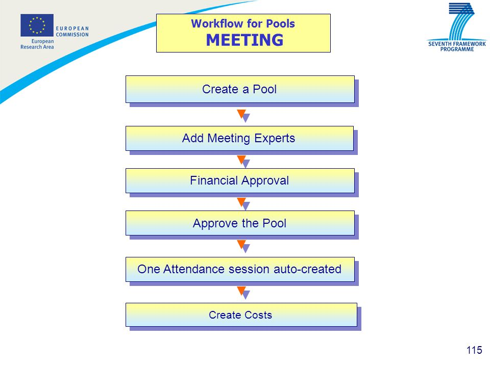 Workflow for Pools MEETING