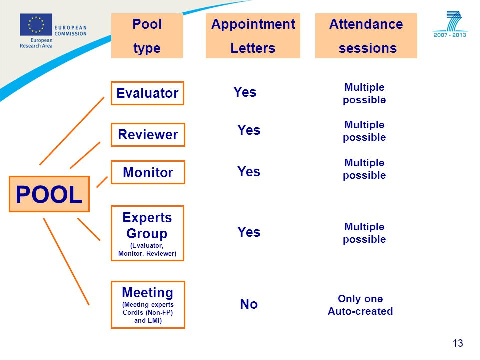 POOL Pool type Appointment Letters Attendance sessions Evaluator Yes