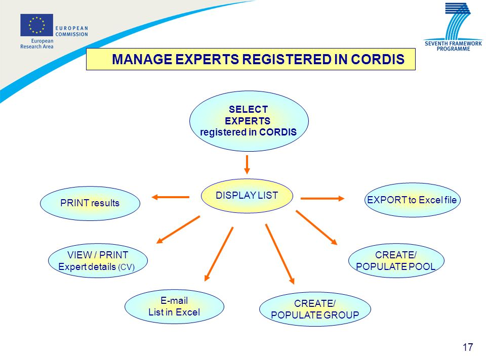 MANAGE EXPERTS REGISTERED IN CORDIS